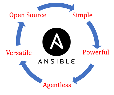 ansible attributes