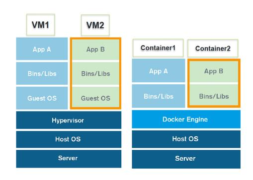 VMs x Containers
