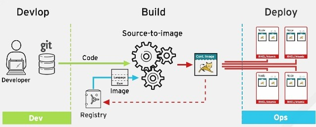 source to image in openshift